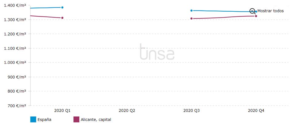 precio de la vivienda Alicanteseptiembre 2020