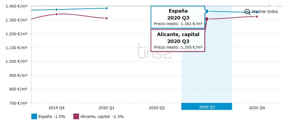 Precio m2 Alicante Octubre 2020